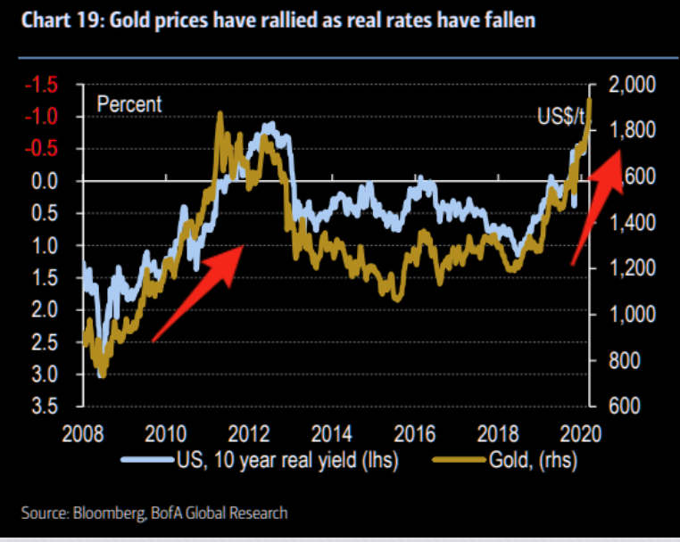 Gold and rates - the love relationship