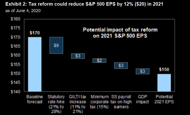 GS: The risk to equities from higher corporate tax rates