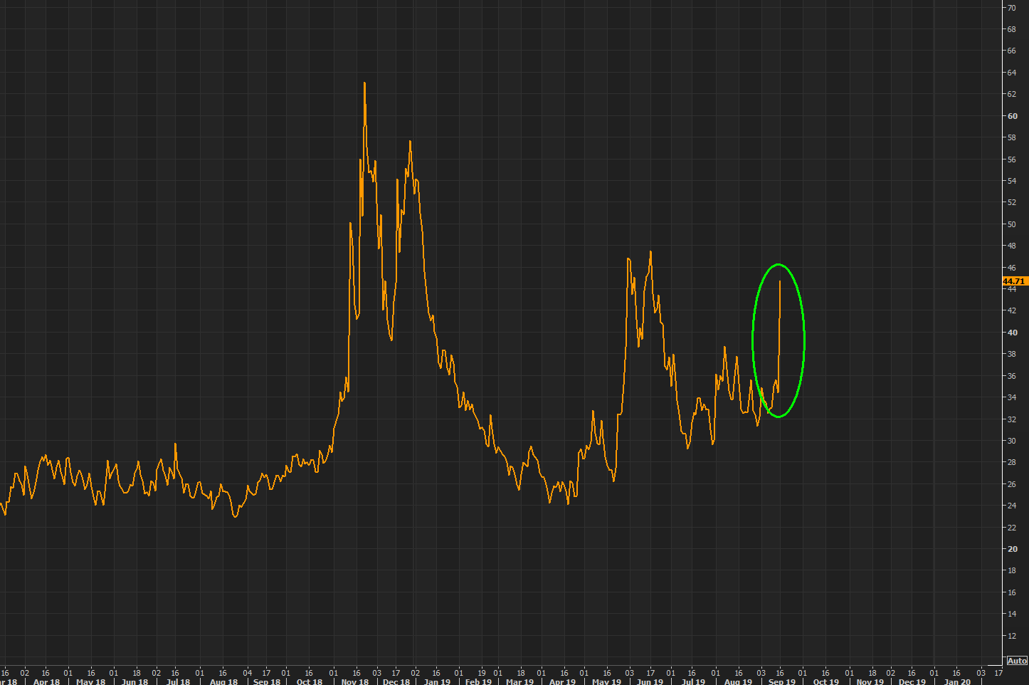 Oil - now that is a volatility pop