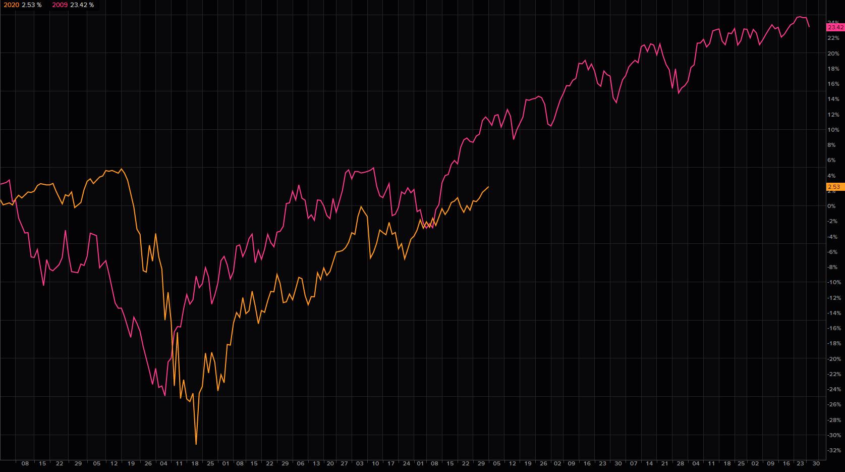 S&P: ¿listo para la analogía de 2009 con un giro para continuar?