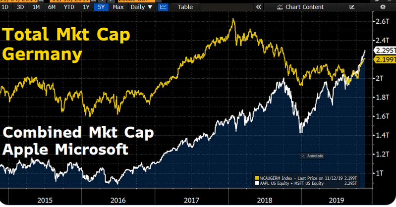 AAPL + MSFT > Germany