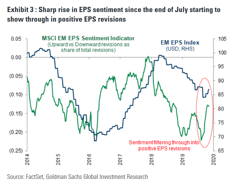 EM EPS sentiment has seen its largest improvement since 2016