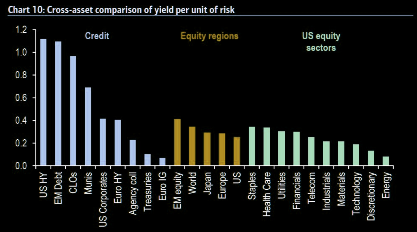 Cross-asset comparison of yield per unit of risk
