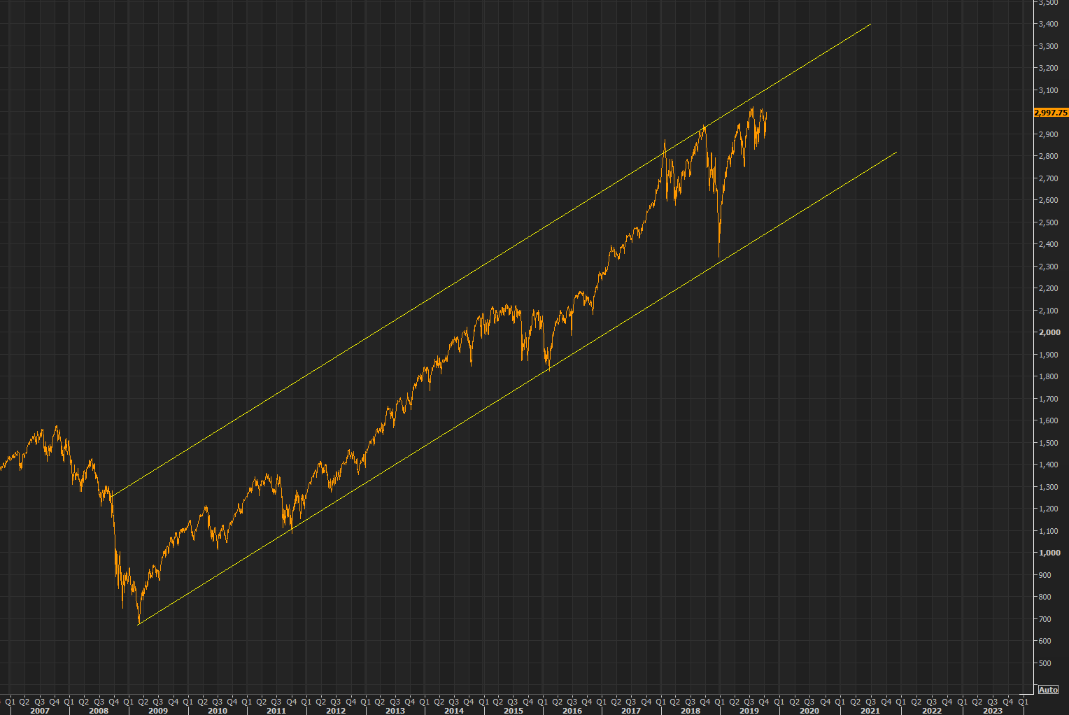 "Harnett's S&P 3300 level starting to look ""likely""?"