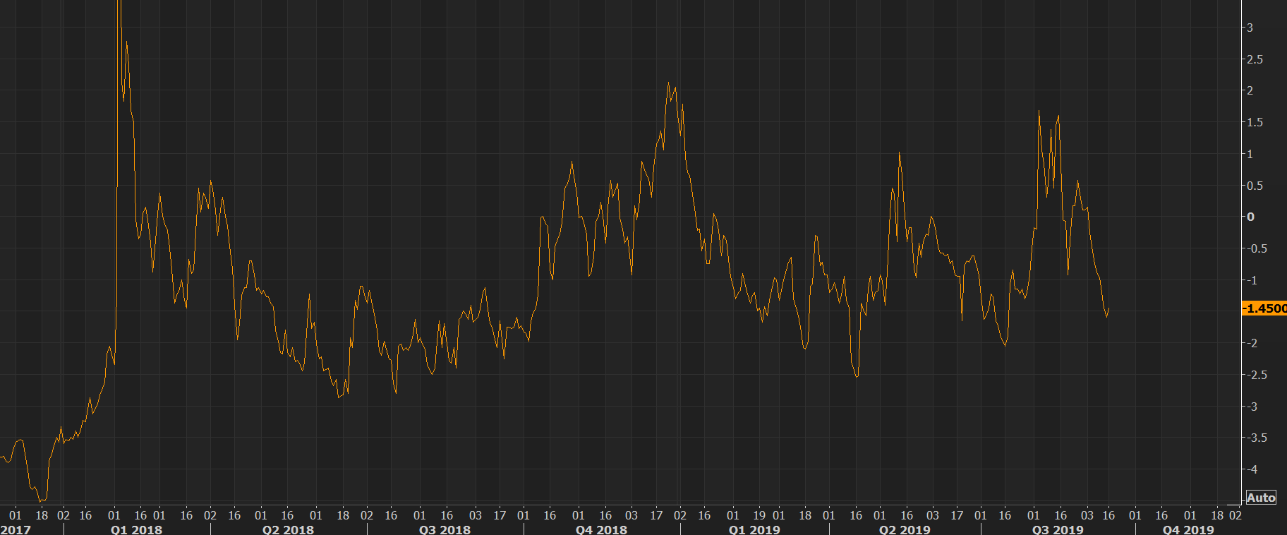 "VIX futures spread rather unimpressed by the ""happenings"" today"