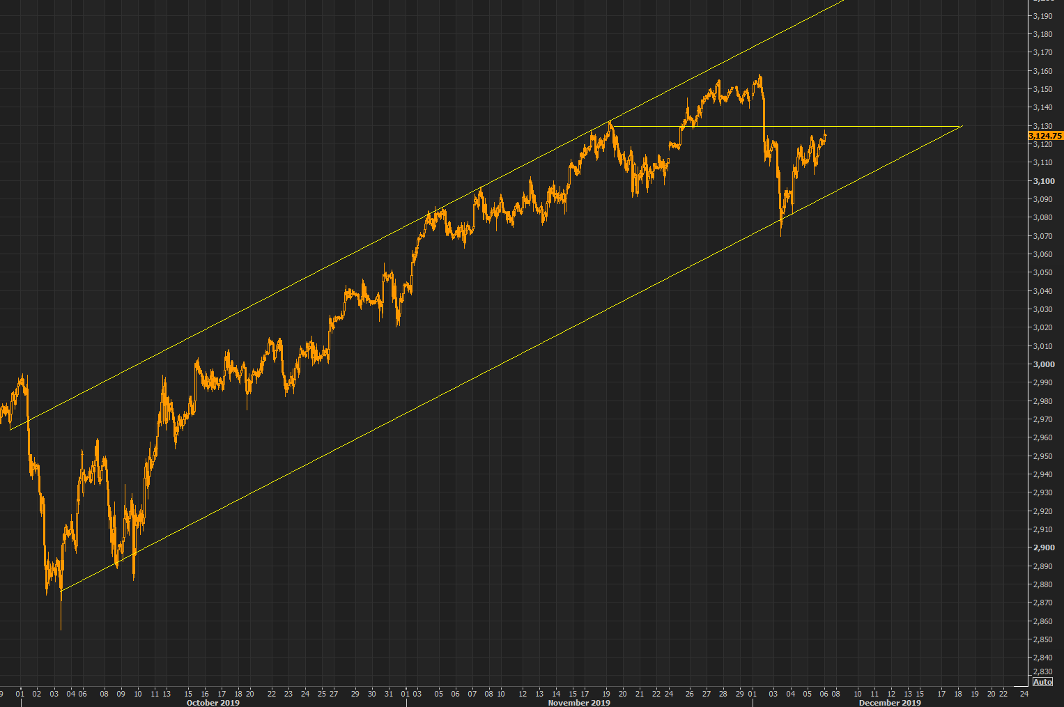 S&P - trend channel since October lows intact, resistance 3130/3140, support 3110/3100