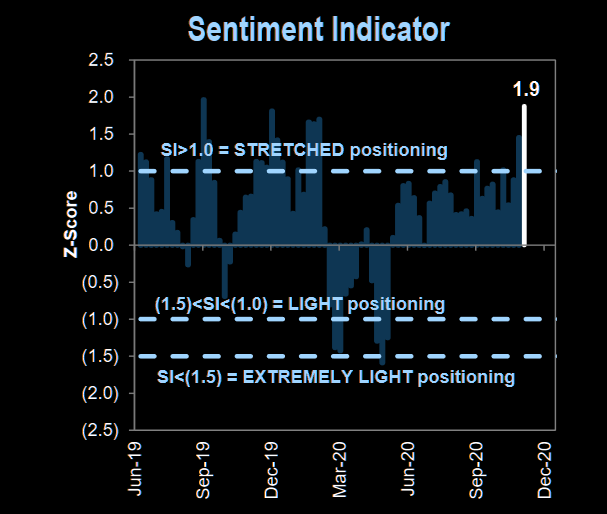Sentiment is too stretched now; somethings gotta give