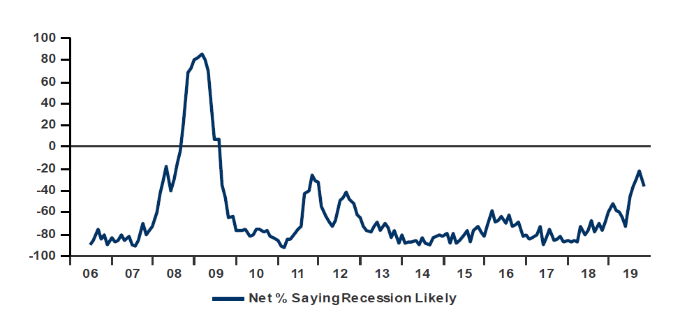 a down tick in recession expectations