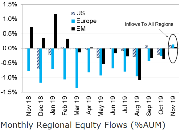 Could Inflows Drive the Next Leg Up?