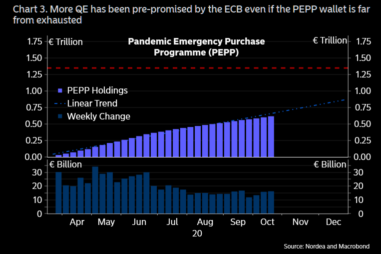 ECB has dry powder...