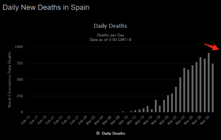 Corona - daily new deaths for US, Italy and Spain