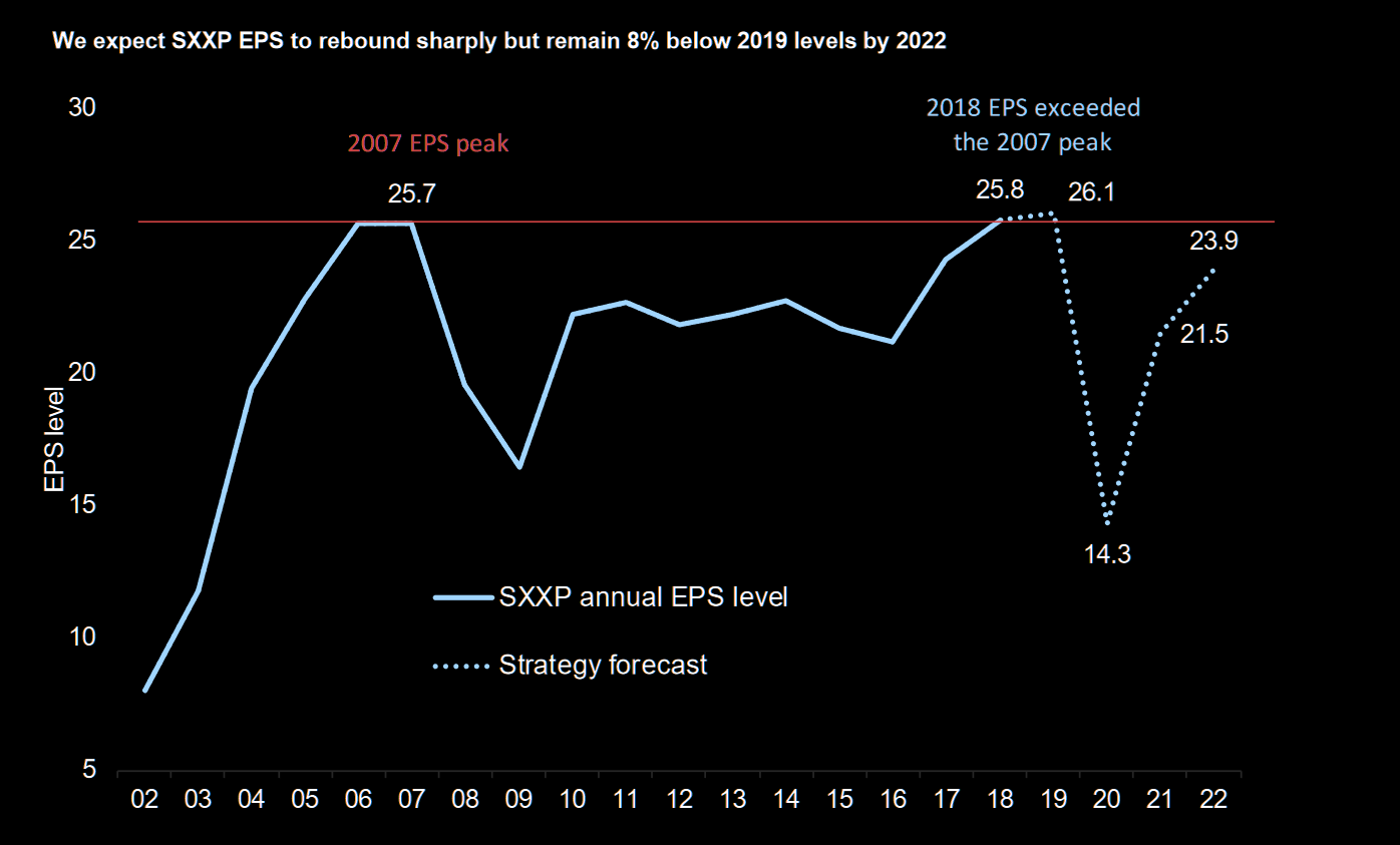 European EPS unlikely to return to previous peaks until 2023