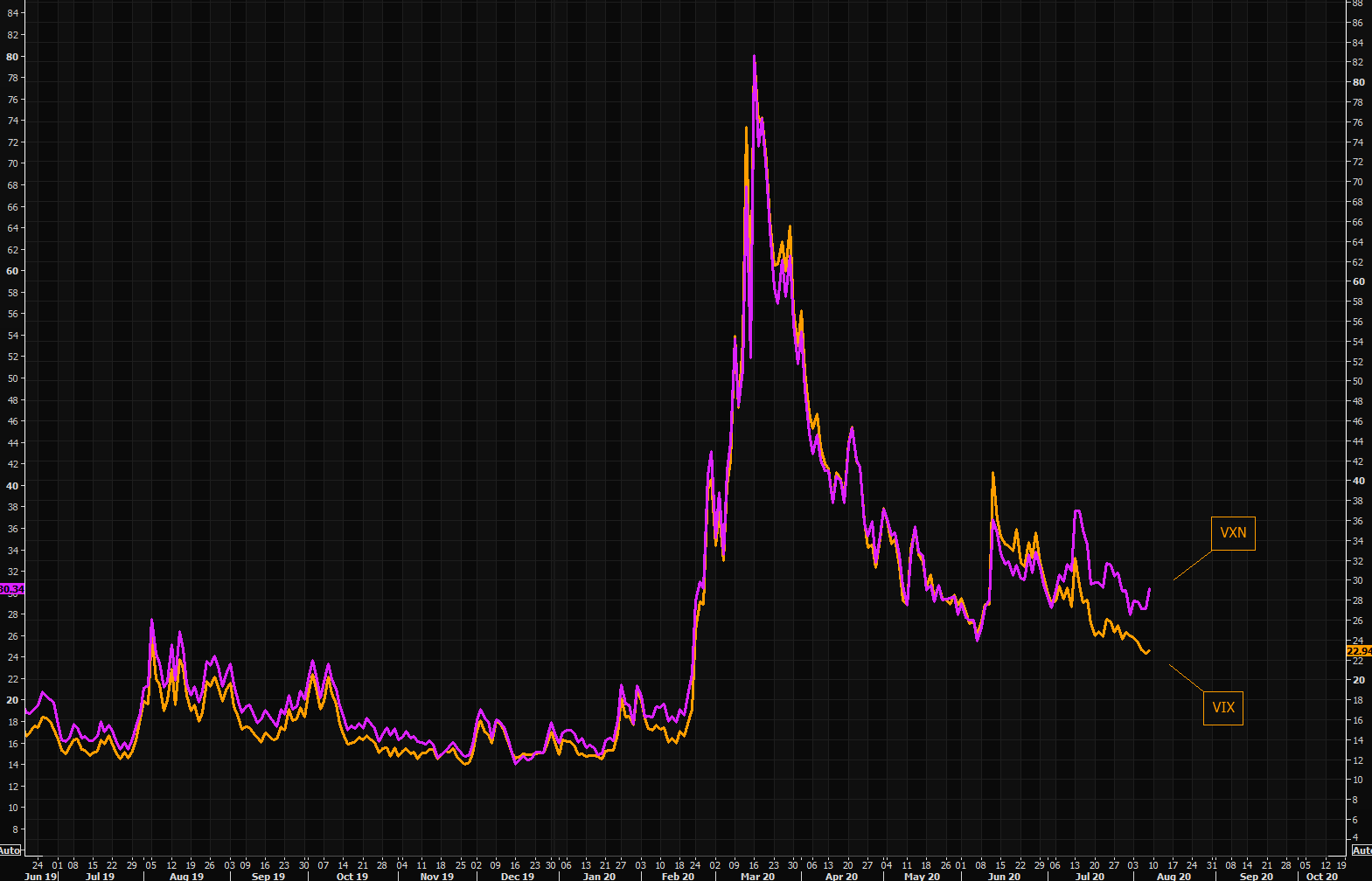 VIX -  can't see the wood for the trees?