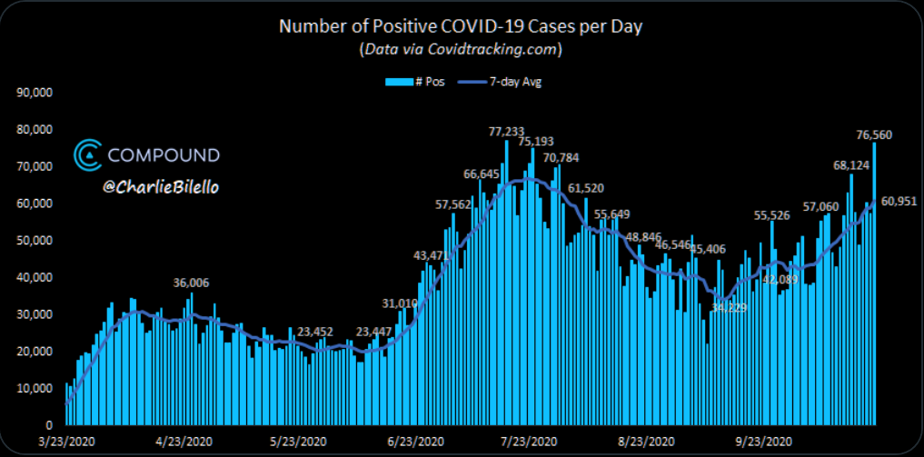 US COVID: 2nd highest single day case total