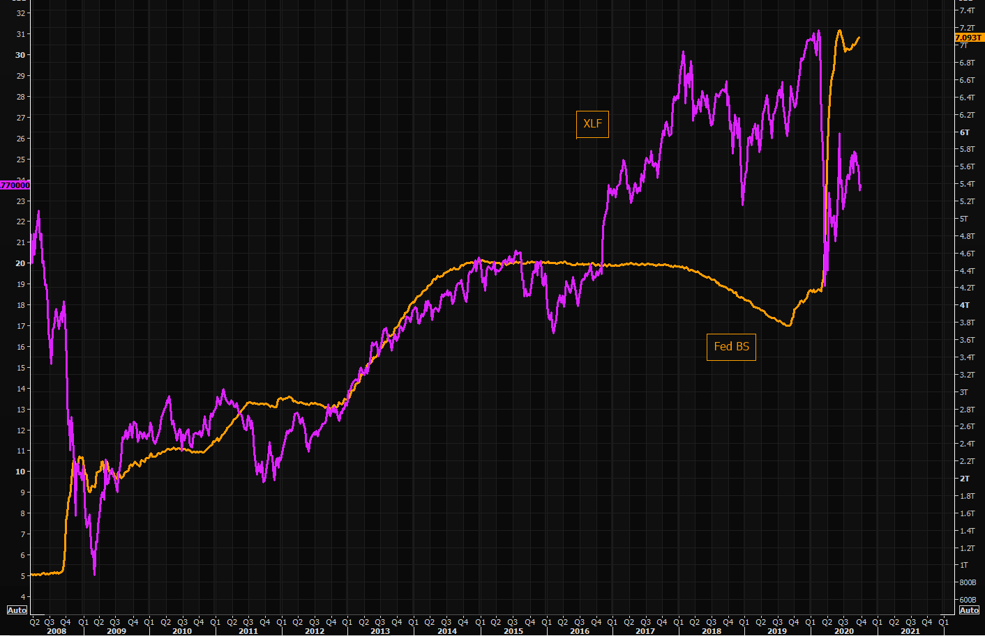 Fed BS vs XLF - slightly different long term view compared to the European edition