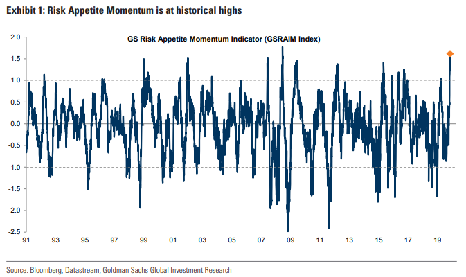 Risk appetite momentum at highs