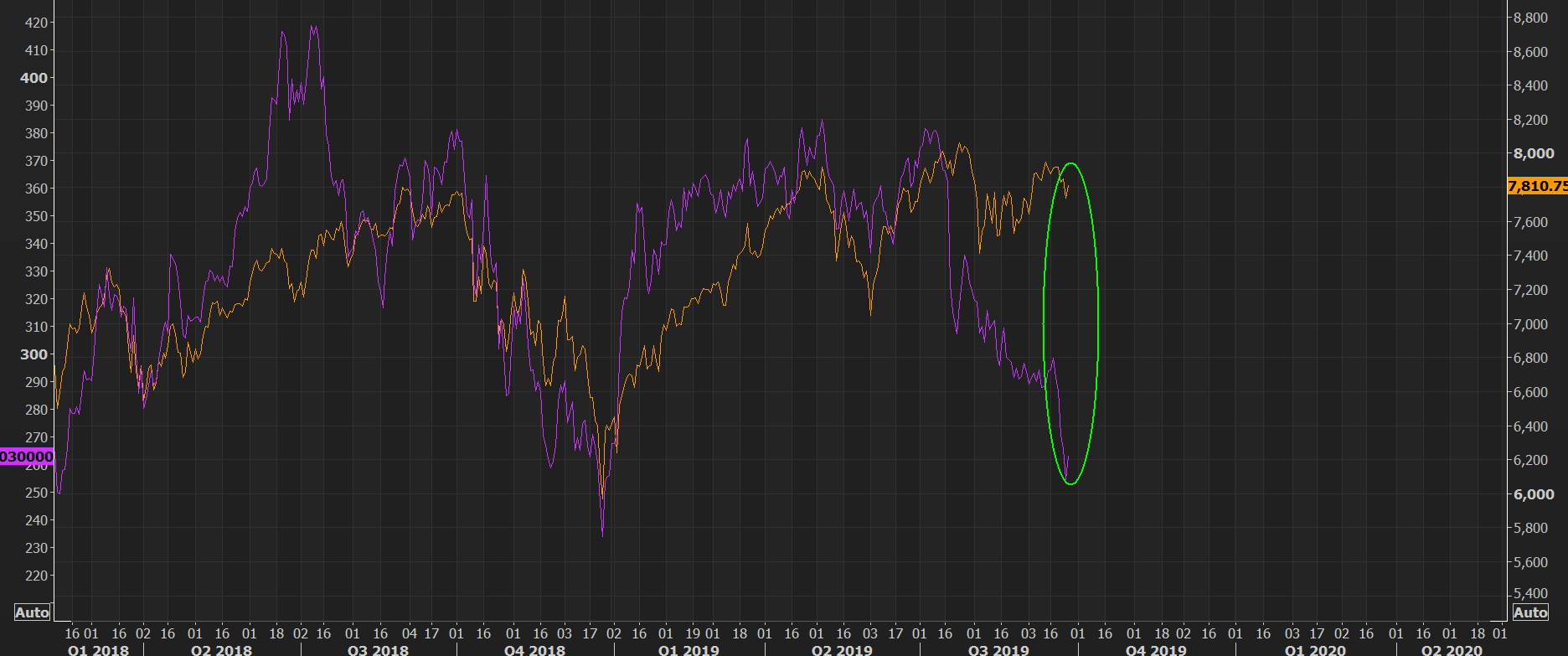 Time for the Netflix vs NASDAQ mean reversion trade?