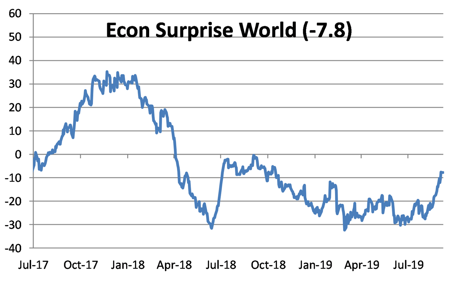 Global economic surprise index at highest level of the year