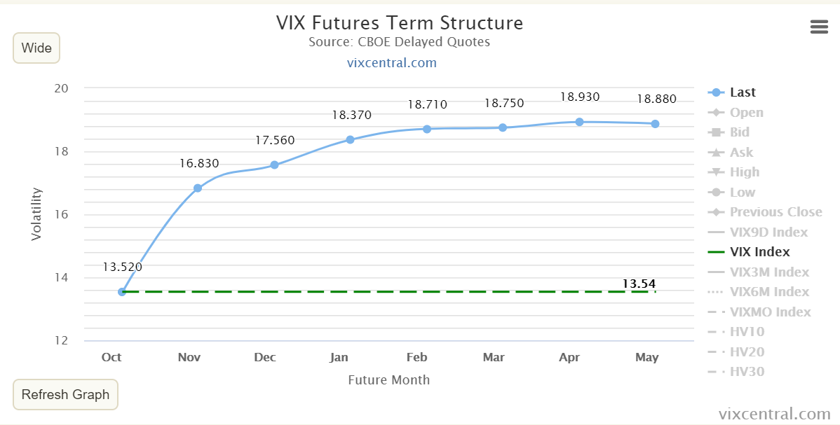 "VIX term structure crashing big as ""hate protection"" is the new normal - gamma getting interesting here"
