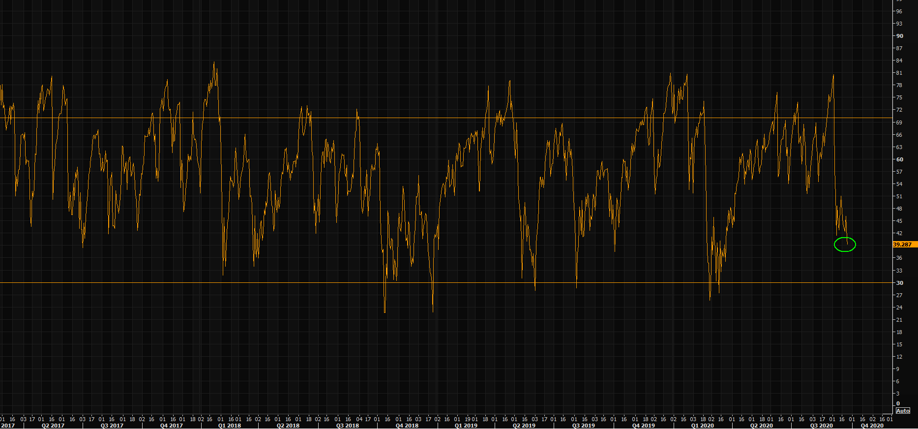 NASDAQ has not been this oversold since late March
