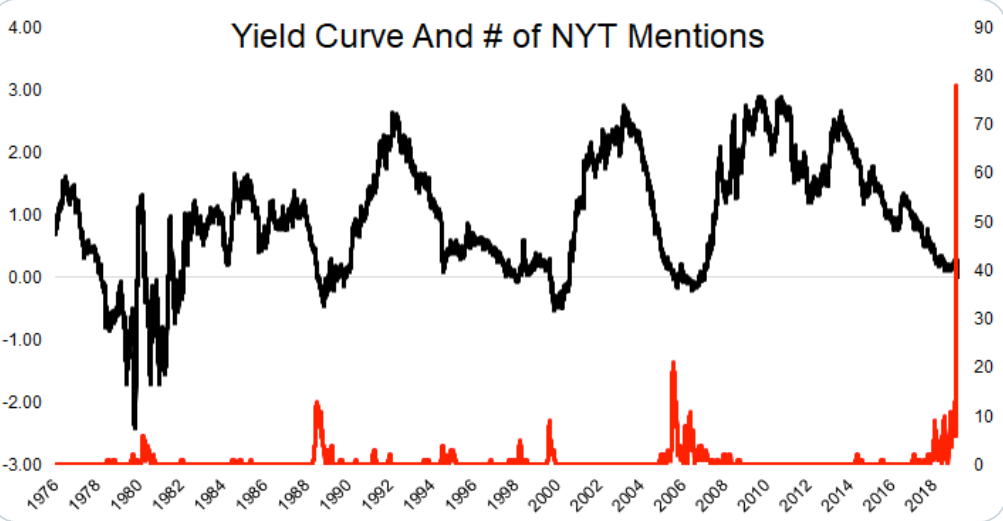 NYT yield curve mentions