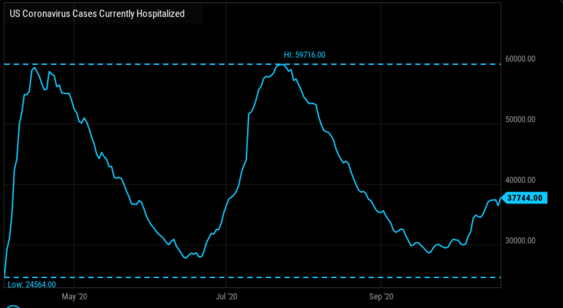 Hospitalizations in the US highest since August 26