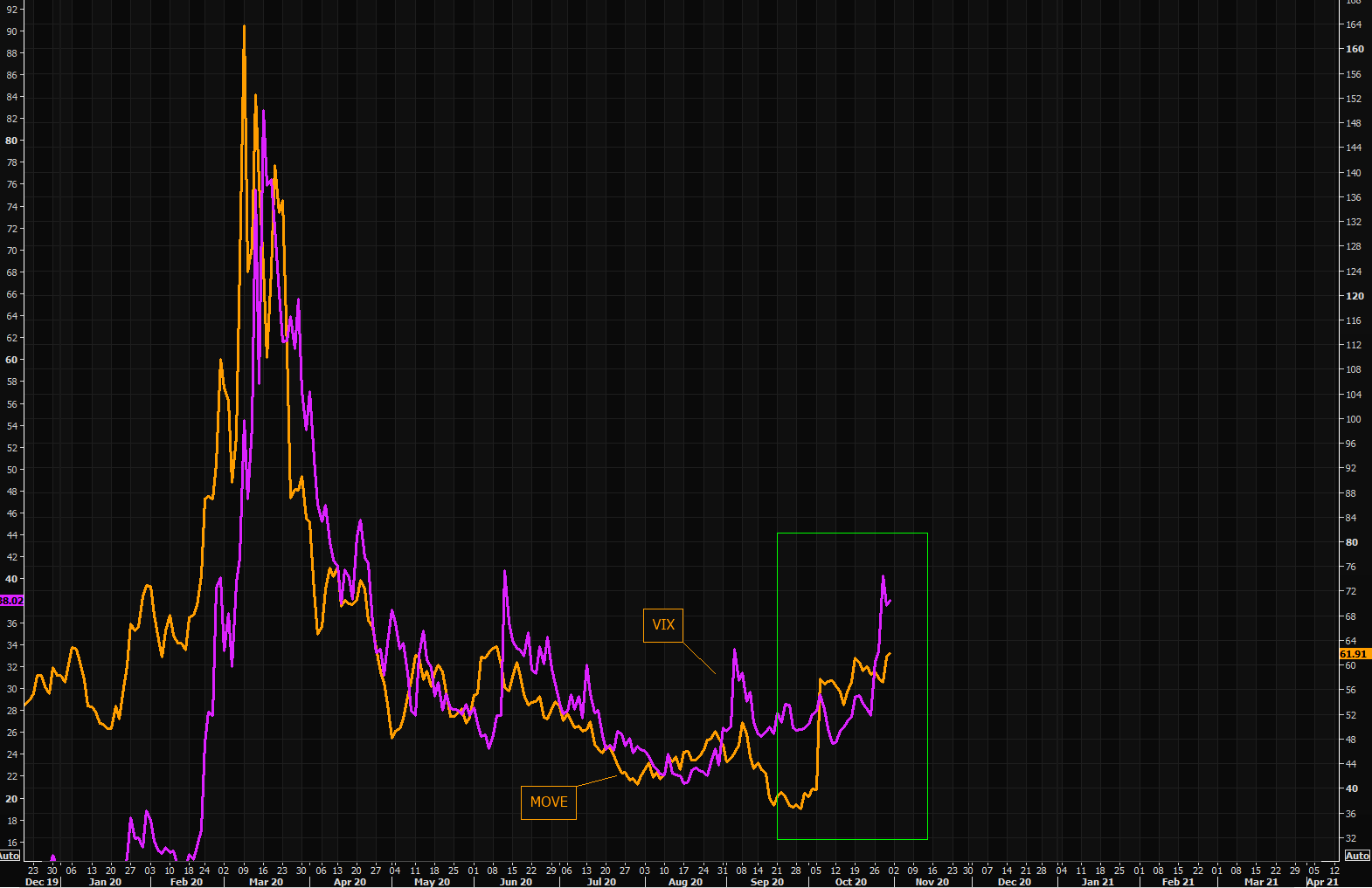 "Bond vol eventually ""got"" VIX moving, but looks like bond vol is not getting excited about the latest VIX move"