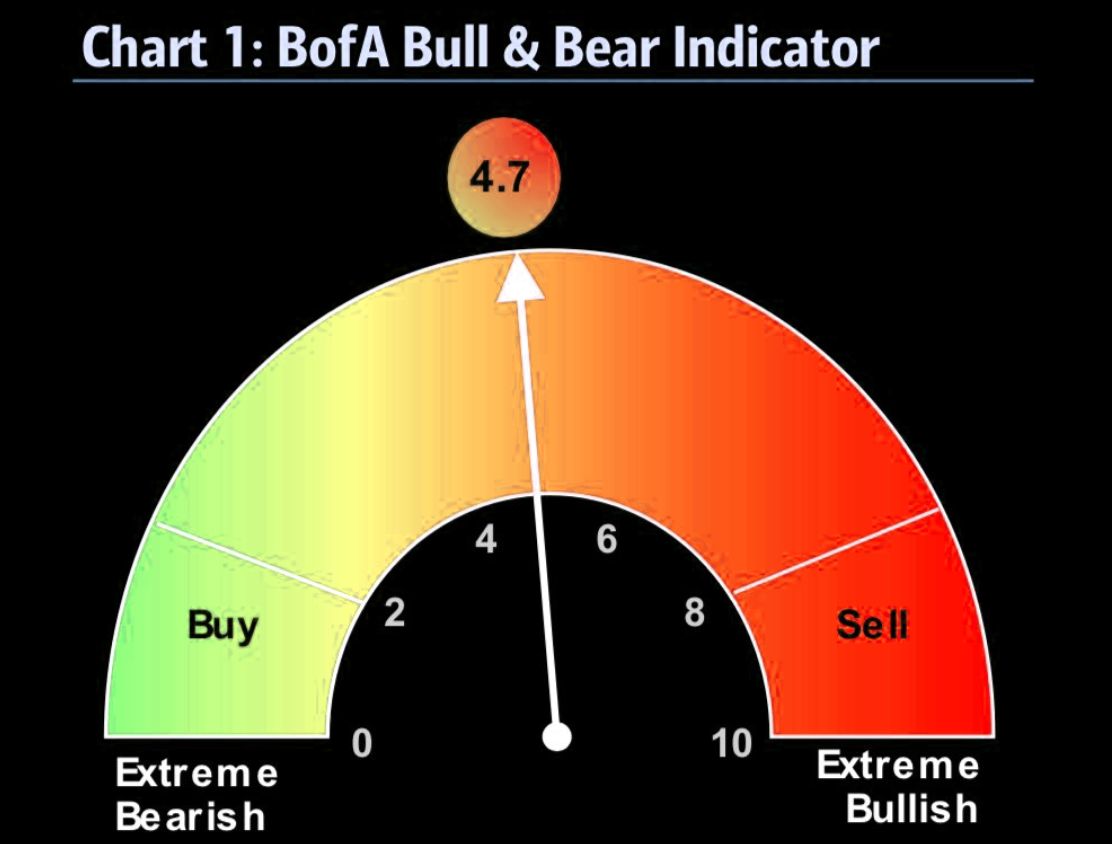 BofA bull and bear indicator