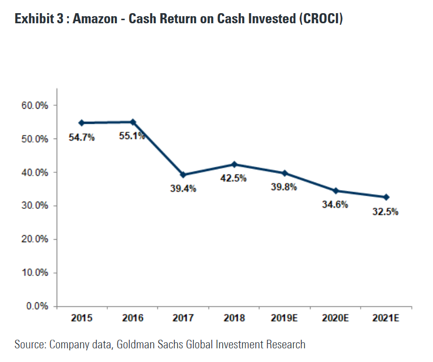 GS on AMZN: taking down #s and PT