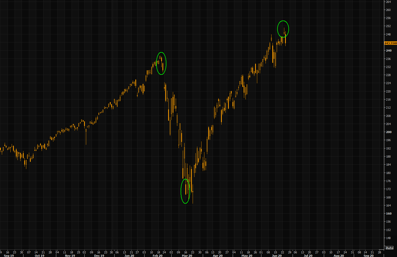 QQQ -  shooting star from yesterday getting confirmation...