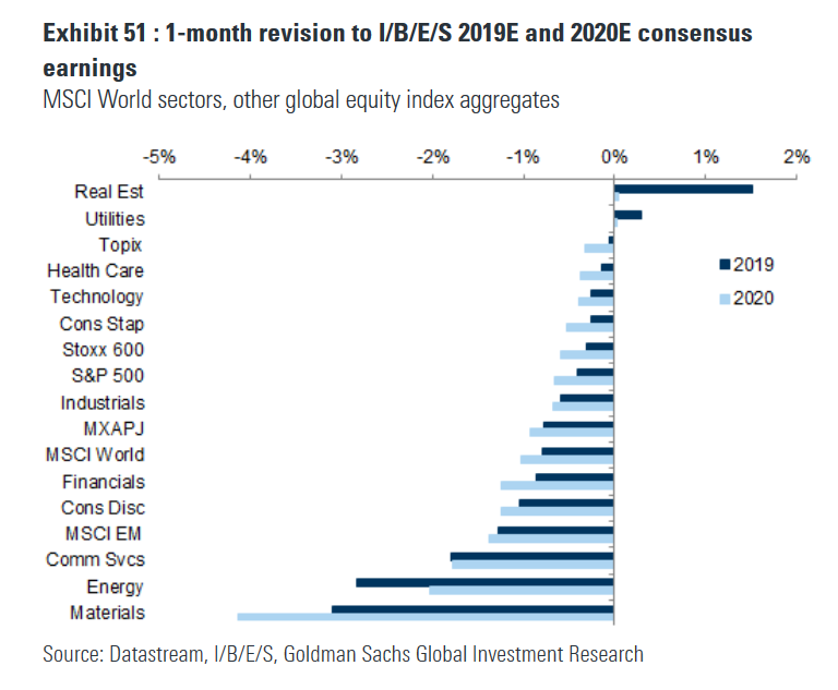 Best Sectors For 2020.Jpm The Buyback Bid Will Be Alive And Very Healthy In 2020