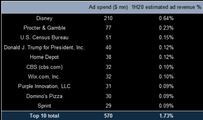 FB revenue concentration | The Market Ear