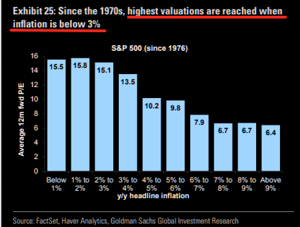 Highest valuations are reached when inflation is below 3%....