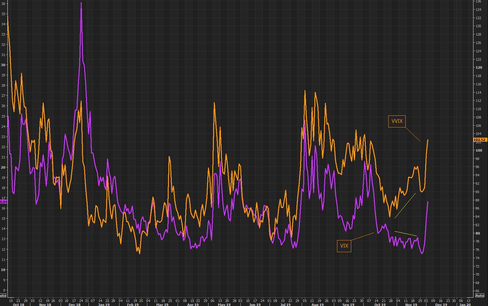 VIX versus VVIX for some perspective