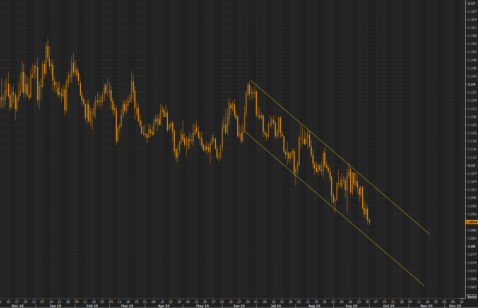 Euro continues the perfect channel down, watch the big 1.09 level here