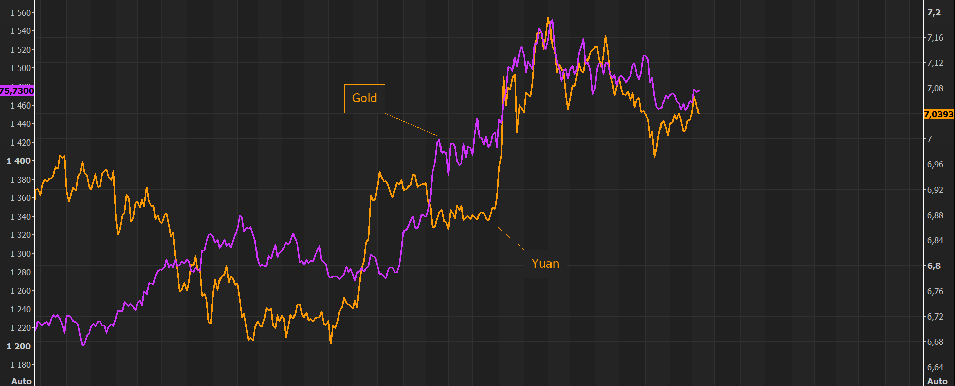 Gold and the Yuan - Gold loves weaker Yuan, but the Yuan is stronger over past sessions....