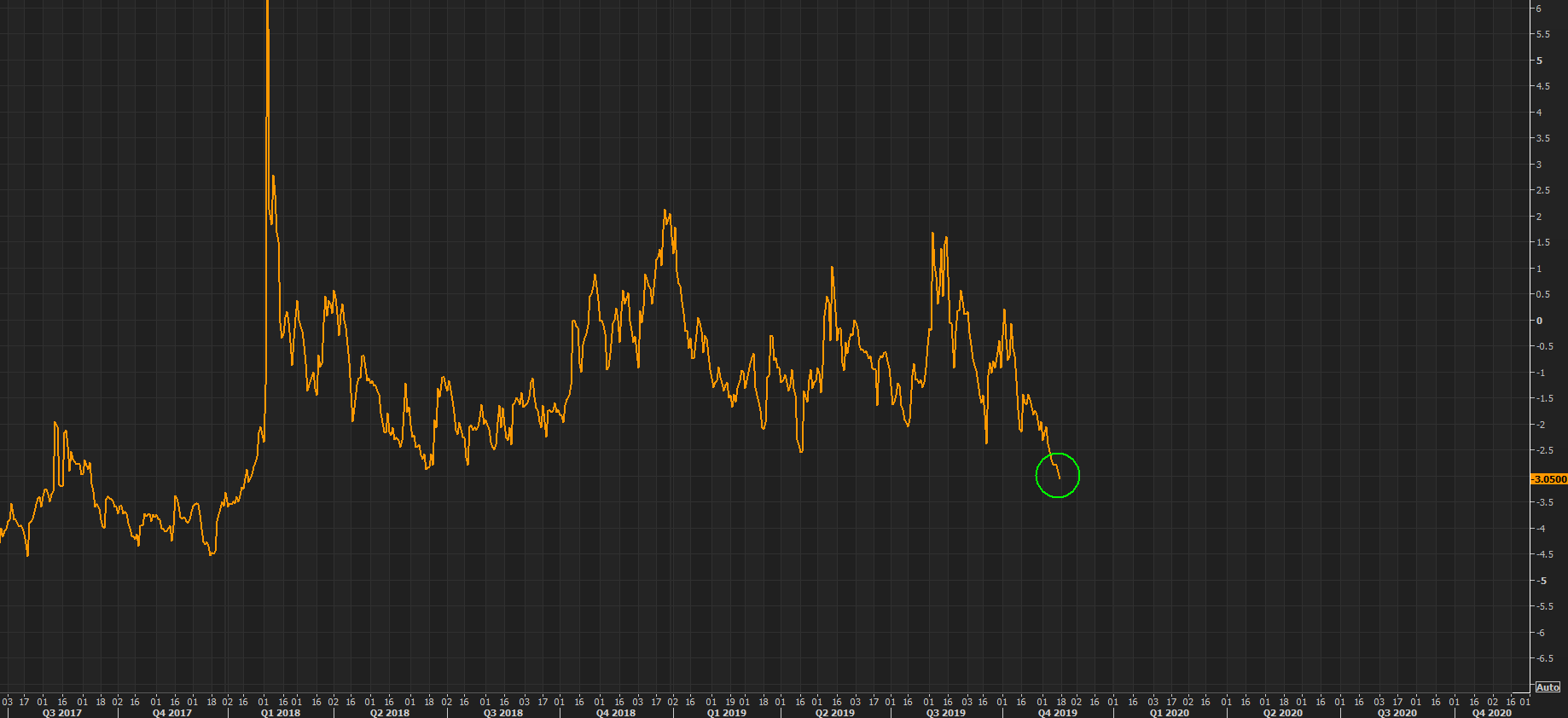 VIX futures spread collapsing further as demand for short term protection is out of fashion