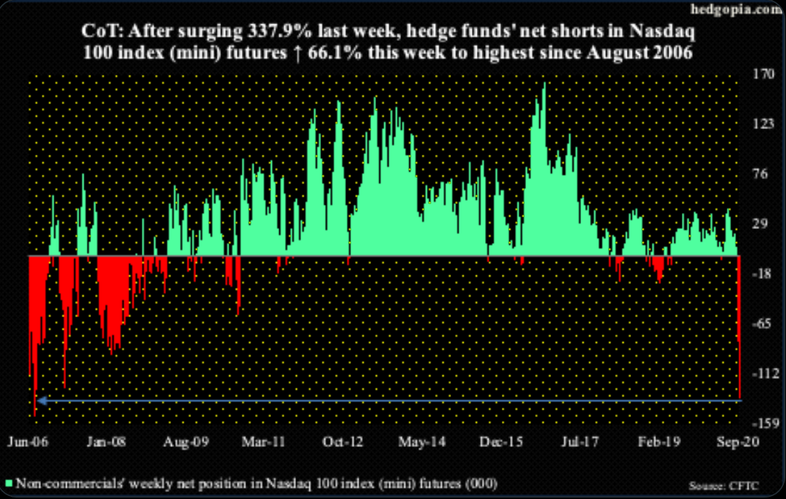 Hedge Funds have gone from net long 18.5k in NDX mini futures to net short 134.3k in 3 weeks