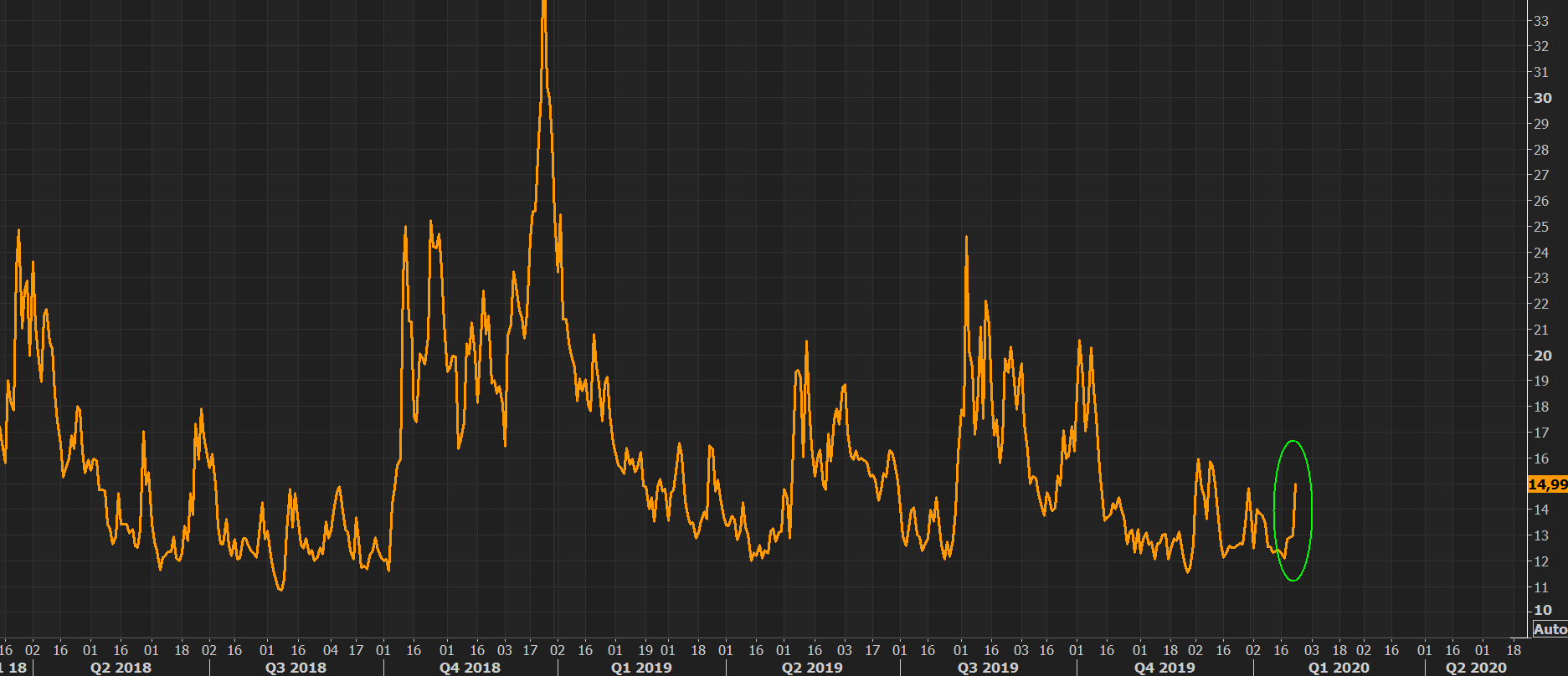 VIX - don't buy protection when you must, buy it while you can
