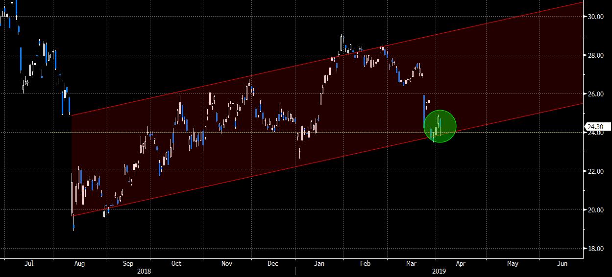 Turkish bounce?   The Market Ear