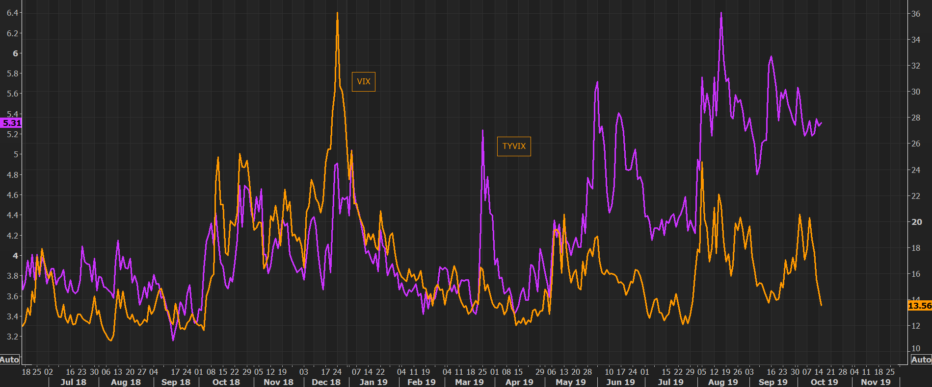 Treasury and equity volatility live in different worlds