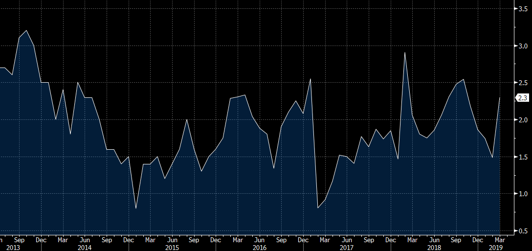 Chinese CPI picked up big time   +2 3% YoY   The Market Ear