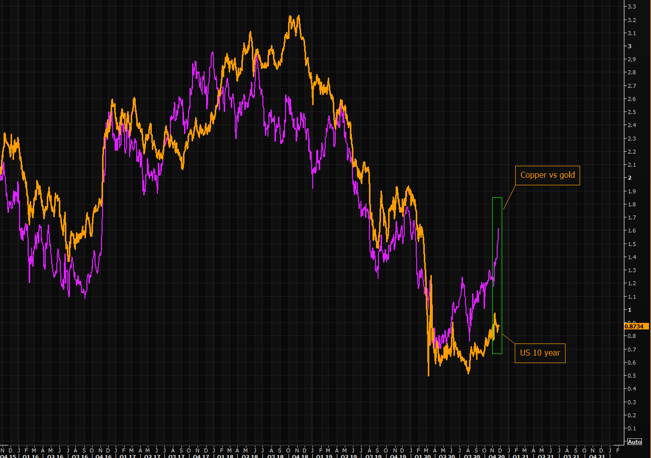What do you trust - copper/gold ratio or bonds?