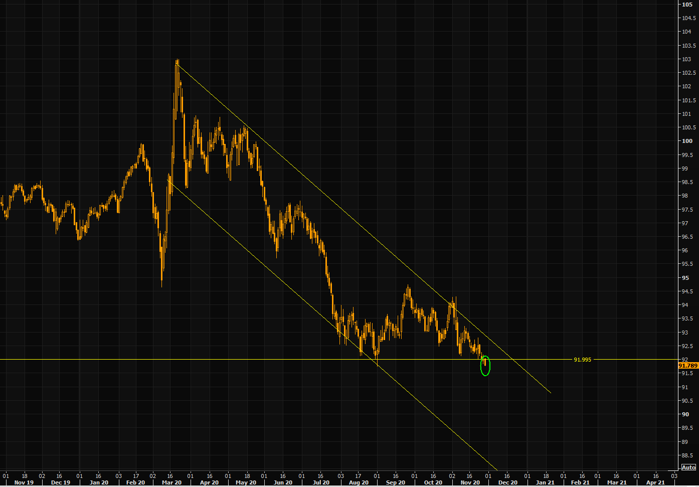 USD - is this the break down?
