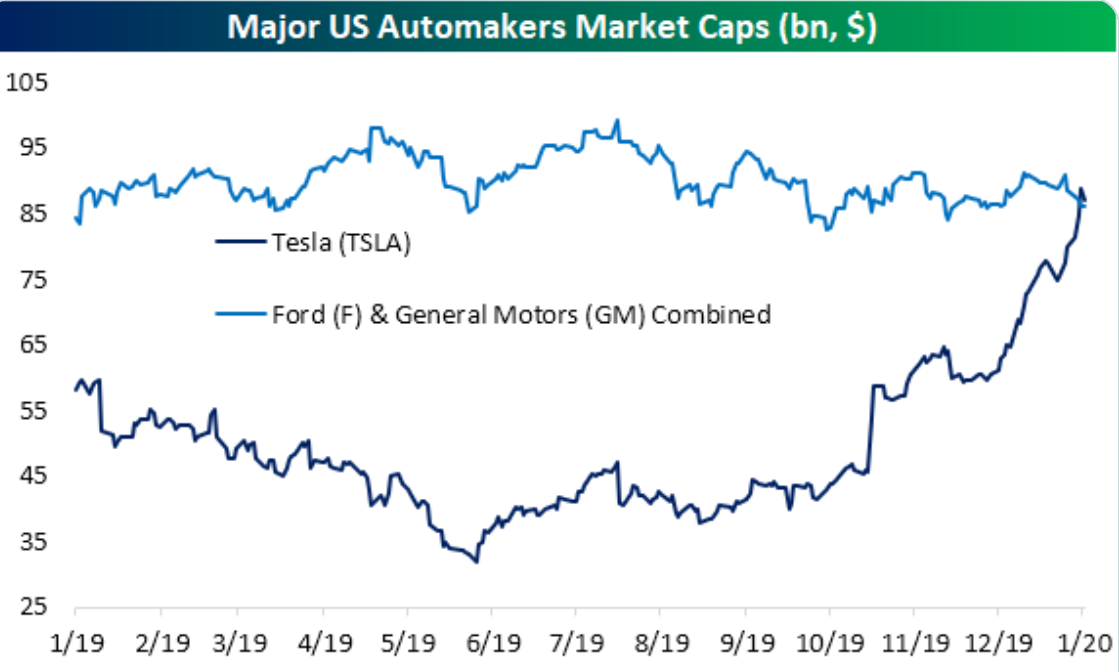 Tesla market cap vs ford and GM
