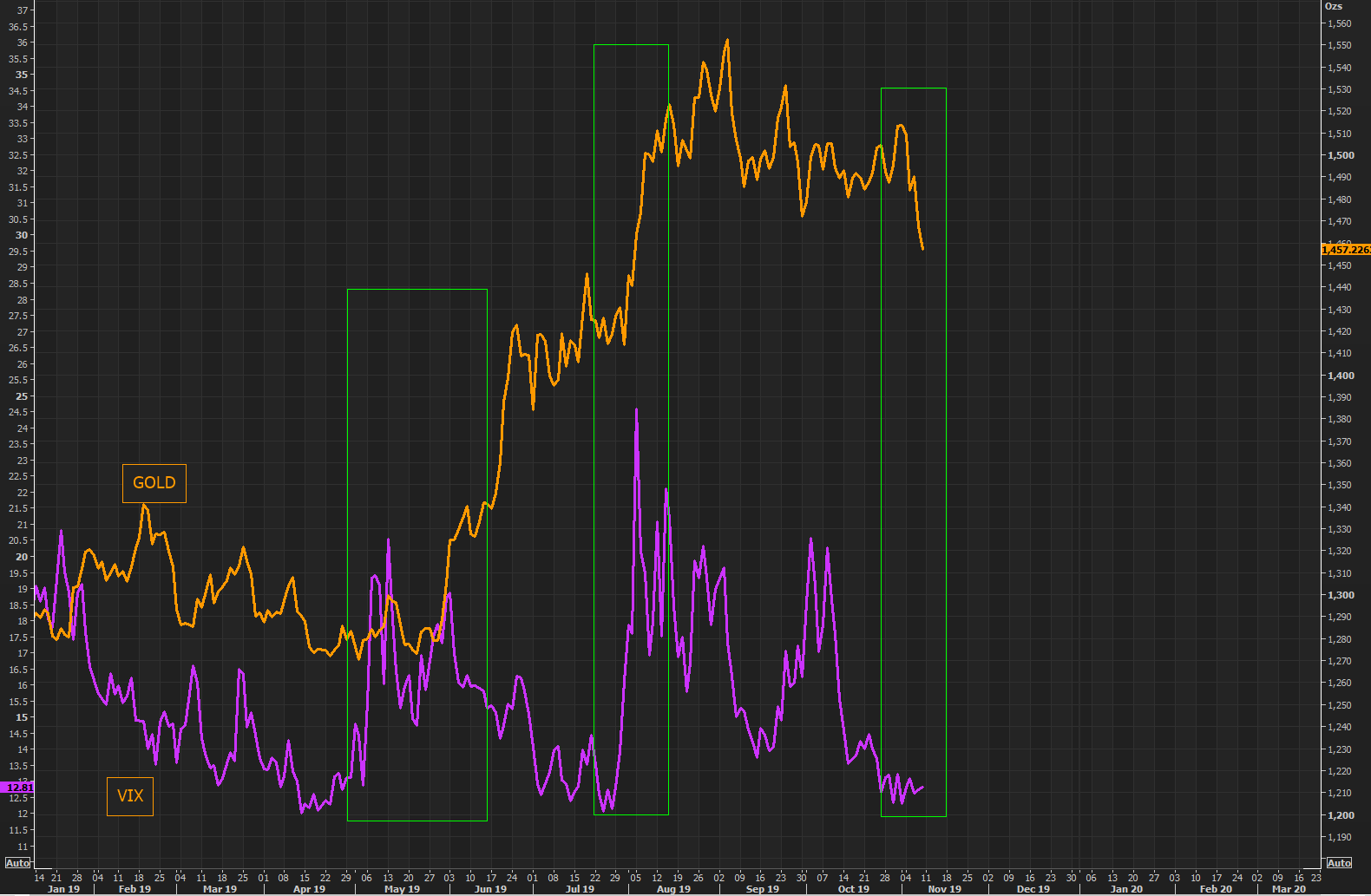 "VIX up or down, but people are waking up to the fact that you do not buy gold for the ""fear"" hedge"