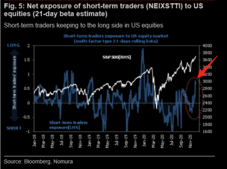 Short term traders have increased equity longs big time