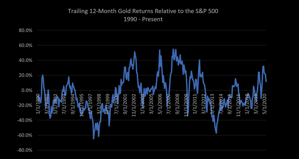 Trailing 1-year price returns for gold versus the S&P 500