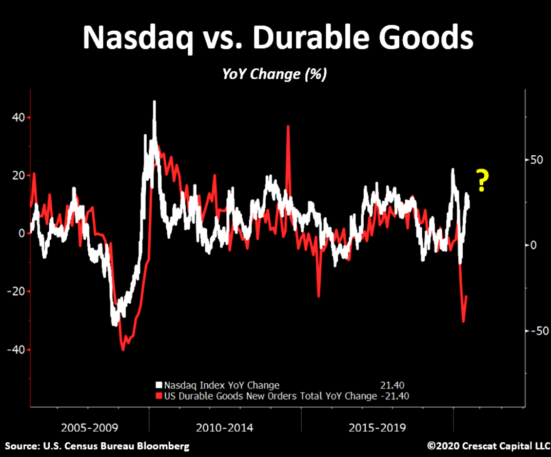 Has NASDAQ decoupled from its cyclicality?