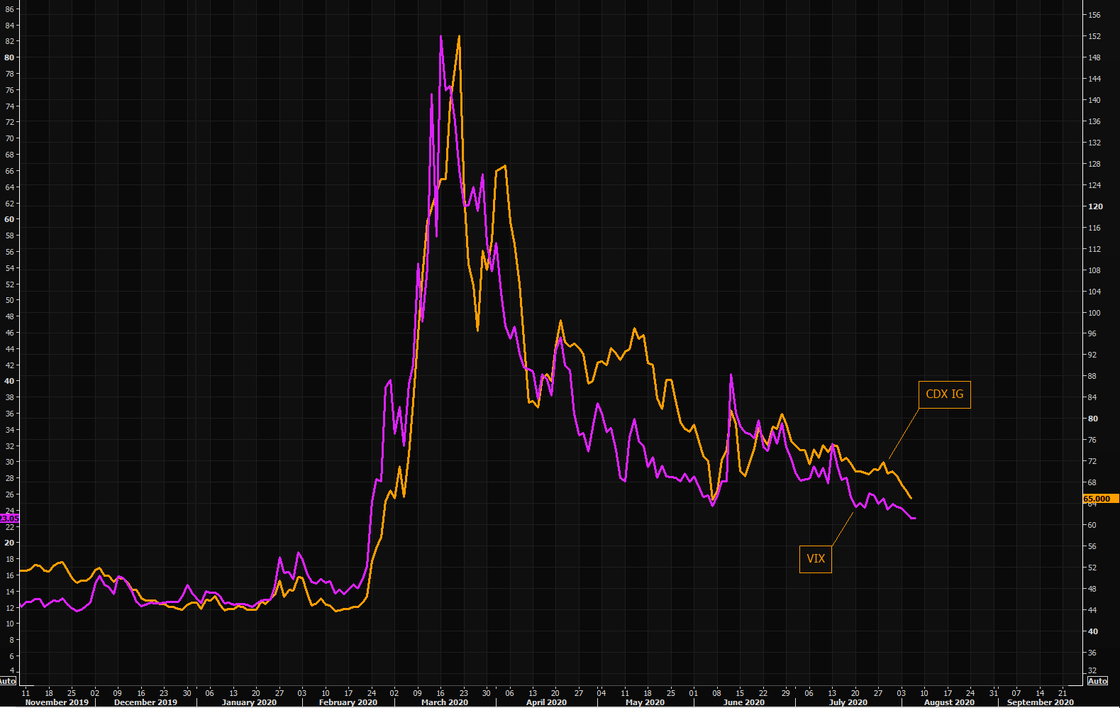 Sucking risk premium out of the market - US credit protection and VIX making new post Corona lows